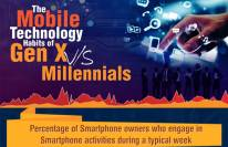 The mobile technology habits of gen x vs millennials